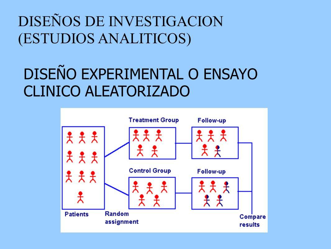 DISEÑOS DE INVESTIGACION (ESTUDIOS ANALITICOS) DISEÑO EXPERIMENTAL O ENSAYO CLINICO ALEATORIZADO