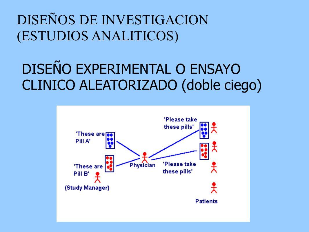 DISEÑOS DE INVESTIGACION (ESTUDIOS ANALITICOS) DISEÑO EXPERIMENTAL O ENSAYO CLINICO ALEATORIZADO (doble ciego)