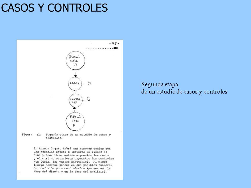 CASOS Y CONTROLES Segunda etapa de un estudio de casos y controles