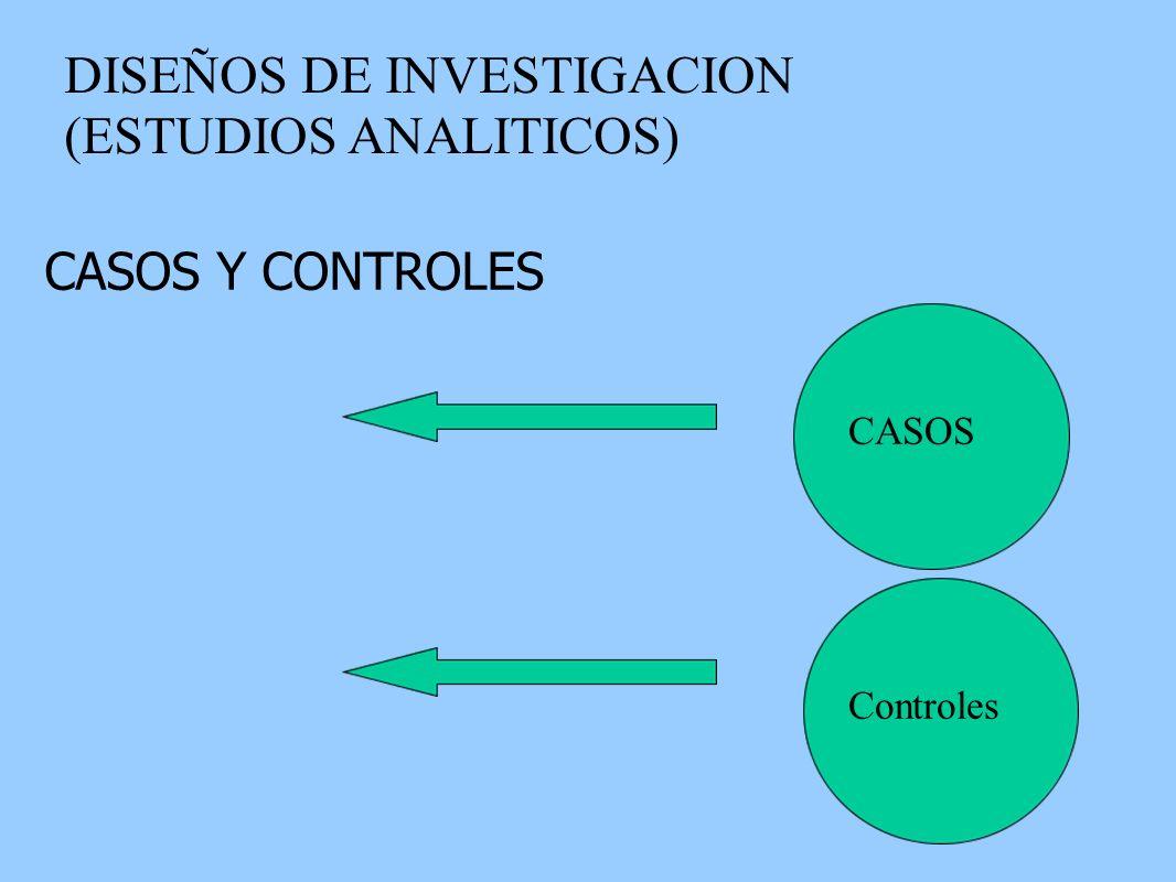 DISEÑOS DE INVESTIGACION (ESTUDIOS ANALITICOS) CASOS Y CONTROLES CASOS Controles