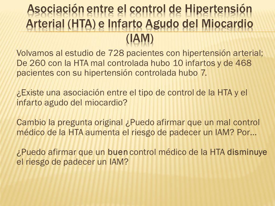 Volvamos al estudio de 728 pacientes con hipertensión arterial; De 260 con la HTA mal controlada hubo 10 infartos y de 468 pacientes con su hipertensión controlada hubo 7.