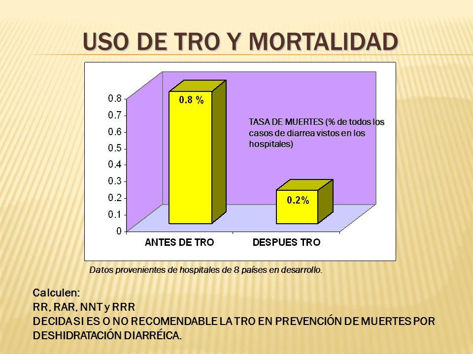 USO DE TRO Y MORTALIDAD TASA DE MUERTES (% de todos los casos de diarrea vistos en los hospitales) Calculen: RR, RAR, NNT y RRR DECIDA SI ES O NO RECOMENDABLE LA TRO EN PREVENCIÓN DE MUERTES POR DESHIDRATACIÓN DIARRÉICA.