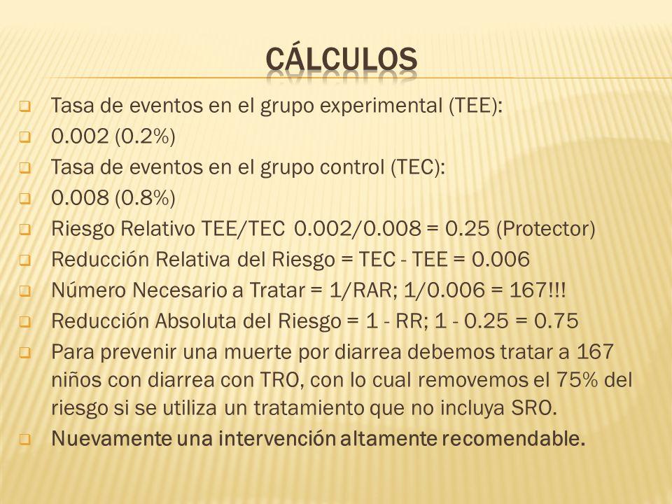 Tasa de eventos en el grupo experimental (TEE): 0.002 (0.2%) Tasa de eventos en el grupo control (TEC): 0.008 (0.8%) Riesgo Relativo TEE/TEC 0.002/0.008 = 0.25 (Protector) Reducción Relativa del Riesgo = TEC - TEE = 0.006 Número Necesario a Tratar = 1/RAR; 1/0.006 = 167!!.