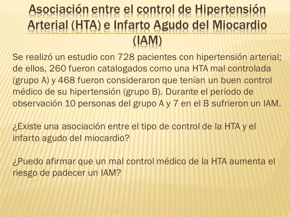 Se realizó un estudio con 728 pacientes con hipertensión arterial; de ellos, 260 fueron catalogados como una HTA mal controlada (grupo A) y 468 fueron consideraron que tenían un buen control médico de su hipertensión (grupo B).