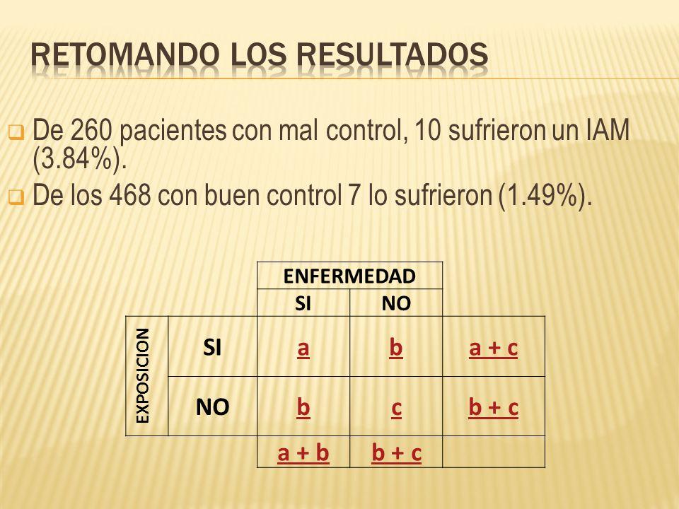 De 260 pacientes con mal control, 10 sufrieron un IAM (3.84%).