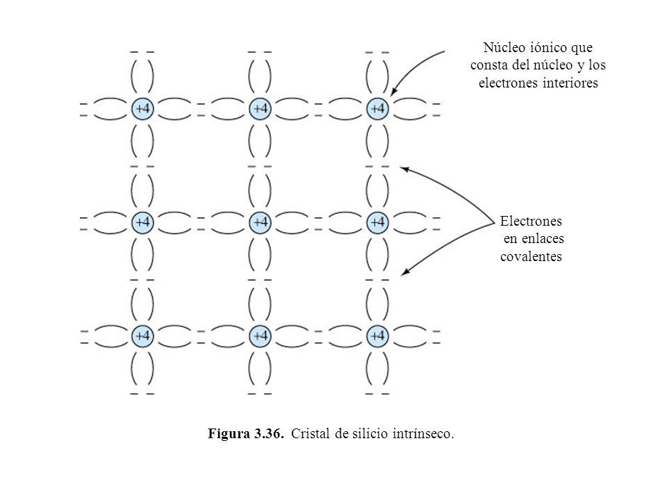 Figura 3.36. Cristal de silicio intrínseco. Núcleo iónico que consta del núcleo y los electrones interiores Electrones en enlaces covalentes