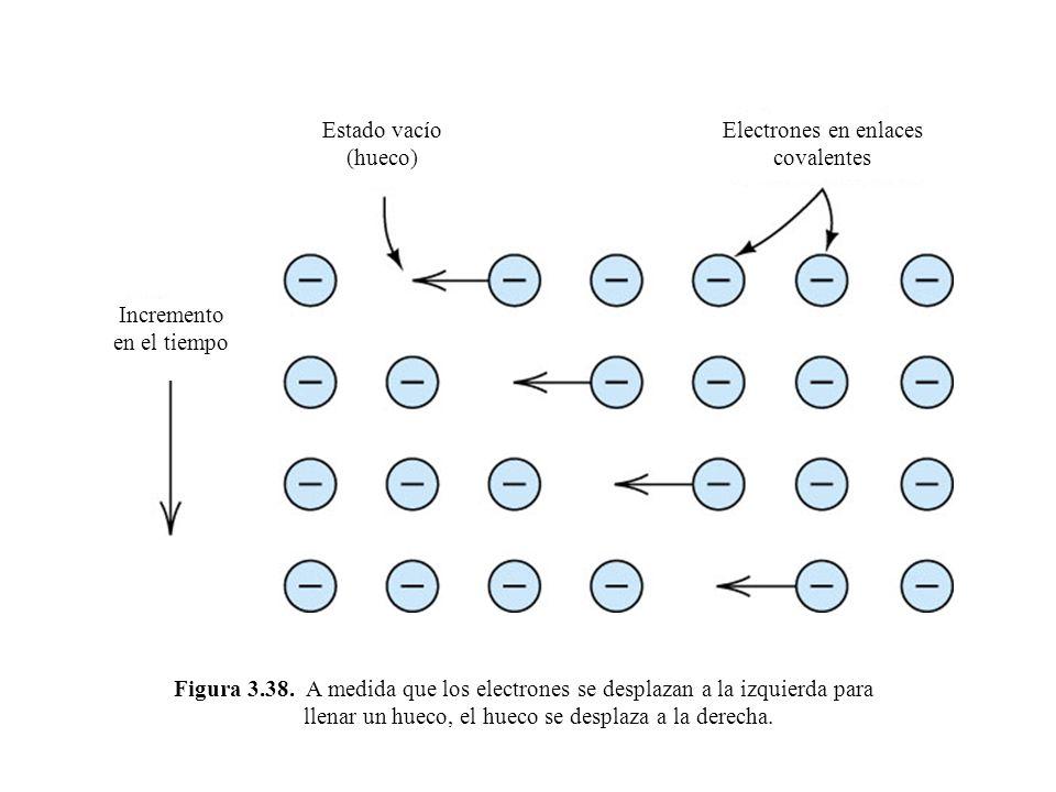 Figura 3.38. A medida que los electrones se desplazan a la izquierda para llenar un hueco, el hueco se desplaza a la derecha. Estado vacío (hueco) Ele