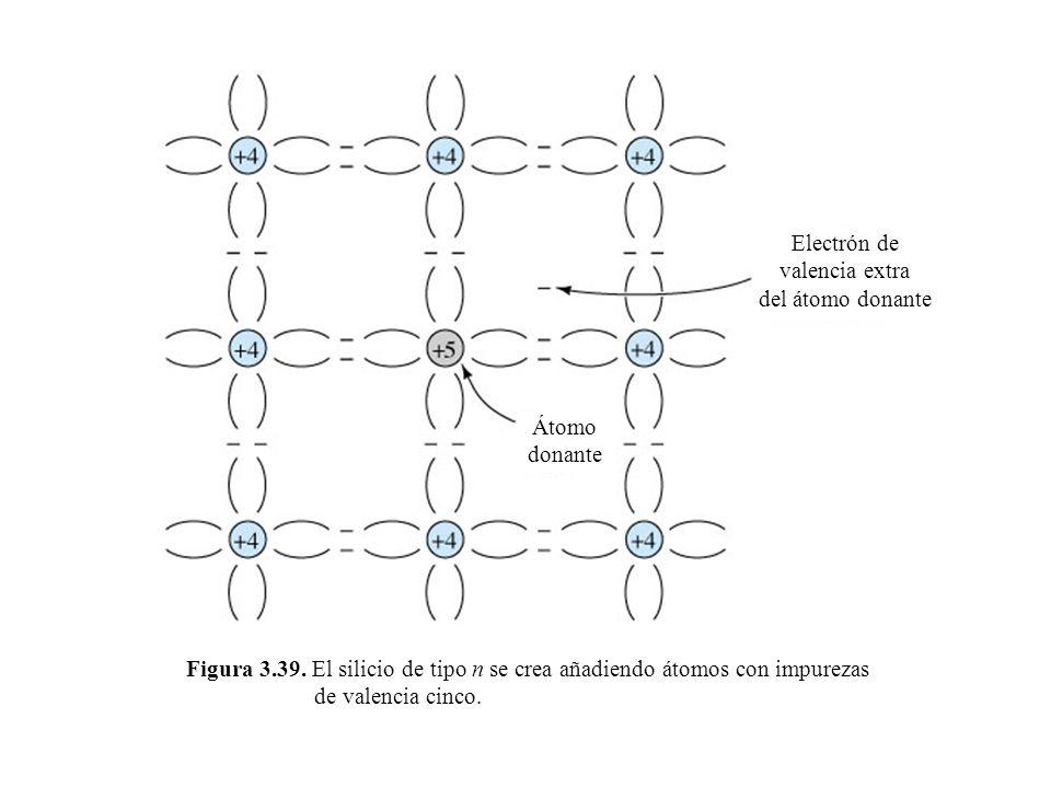 Figura 3.39. El silicio de tipo n se crea añadiendo átomos con impurezas de valencia cinco. Electrón de valencia extra del átomo donante Átomo donante