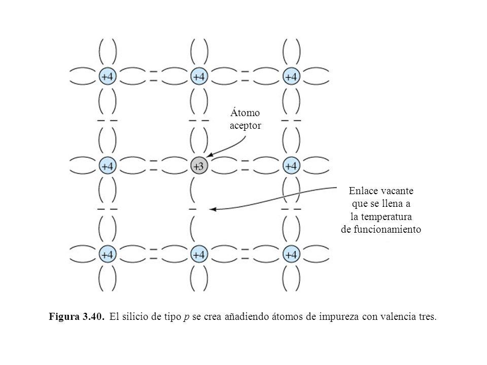 Figura 3.40. El silicio de tipo p se crea añadiendo átomos de impureza con valencia tres. Átomo aceptor Enlace vacante que se llena a la temperatura d