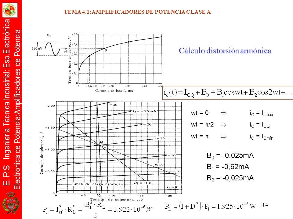 E.P.S Ingeniería Técnica Industrial: Esp.Electrónica Electrónica de Potencia:Amplificadores de Potencia 14 wt = 0 i C = I cmáx wt = /2 i C = I CQ wt =