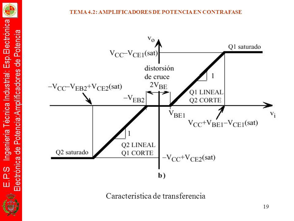E.P.S Ingeniería Técnica Industrial: Esp.Electrónica Electrónica de Potencia:Amplificadores de Potencia 19 Caracteristica de transferencia TEMA 4.2: A