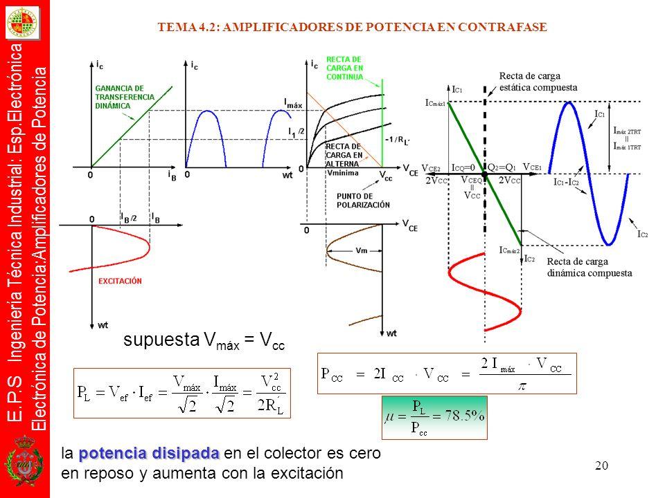 E.P.S Ingeniería Técnica Industrial: Esp.Electrónica Electrónica de Potencia:Amplificadores de Potencia 20 supuesta V máx = V cc potencia disipada la