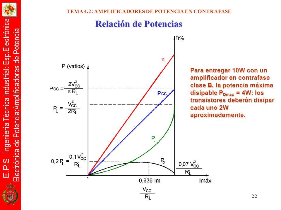E.P.S Ingeniería Técnica Industrial: Esp.Electrónica Electrónica de Potencia:Amplificadores de Potencia 22 Relación de Potencias Para entregar 10W con