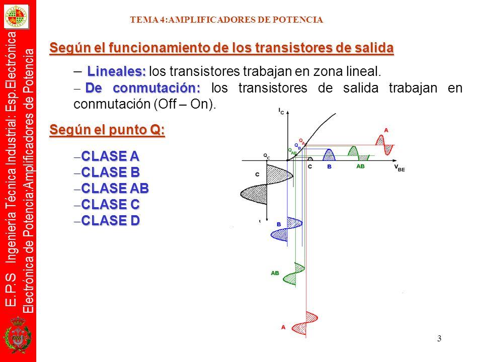 E.P.S Ingeniería Técnica Industrial: Esp.Electrónica Electrónica de Potencia:Amplificadores de Potencia 14 wt = 0 i C = I cmáx wt = /2 i C = I CQ wt = i C = I Cmín B 0 = -0,025mA B 1 = -0,62mA B 2 = -0,025mA Cálculo distorsión armónica TEMA 4.1:AMPLIFICADORES DE POTENCIA CLASE A