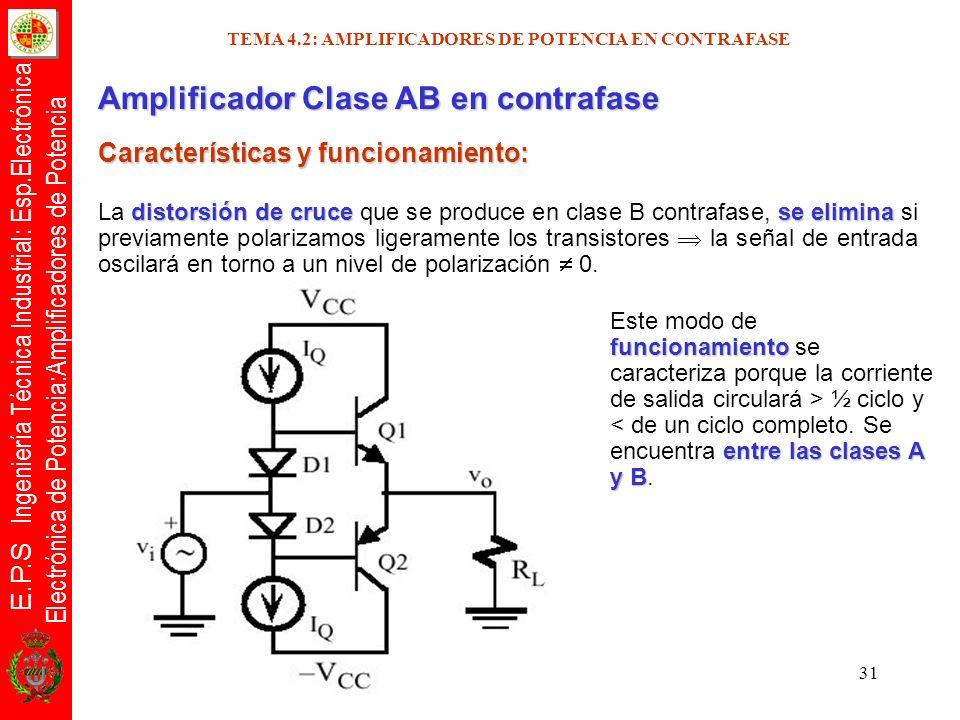 E.P.S Ingeniería Técnica Industrial: Esp.Electrónica Electrónica de Potencia:Amplificadores de Potencia 31 Amplificador Clase AB en contrafase Caracte