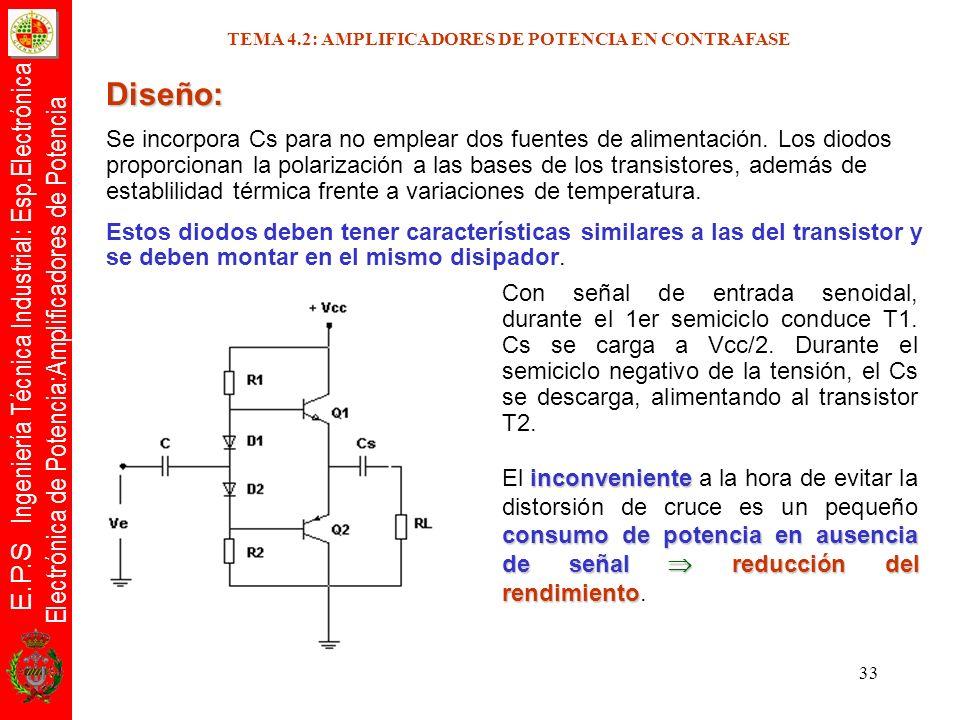 E.P.S Ingeniería Técnica Industrial: Esp.Electrónica Electrónica de Potencia:Amplificadores de Potencia 33 Con señal de entrada senoidal, durante el 1