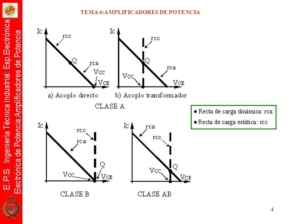 E.P.S Ingeniería Técnica Industrial: Esp.Electrónica Electrónica de Potencia:Amplificadores de Potencia 5 TEMA 4:AMPLIFICADORES DE POTENCIA Tipos de distorsión Definición: Definición: Deformación que sufre la señal de salida con respecto a la señal de entrada.