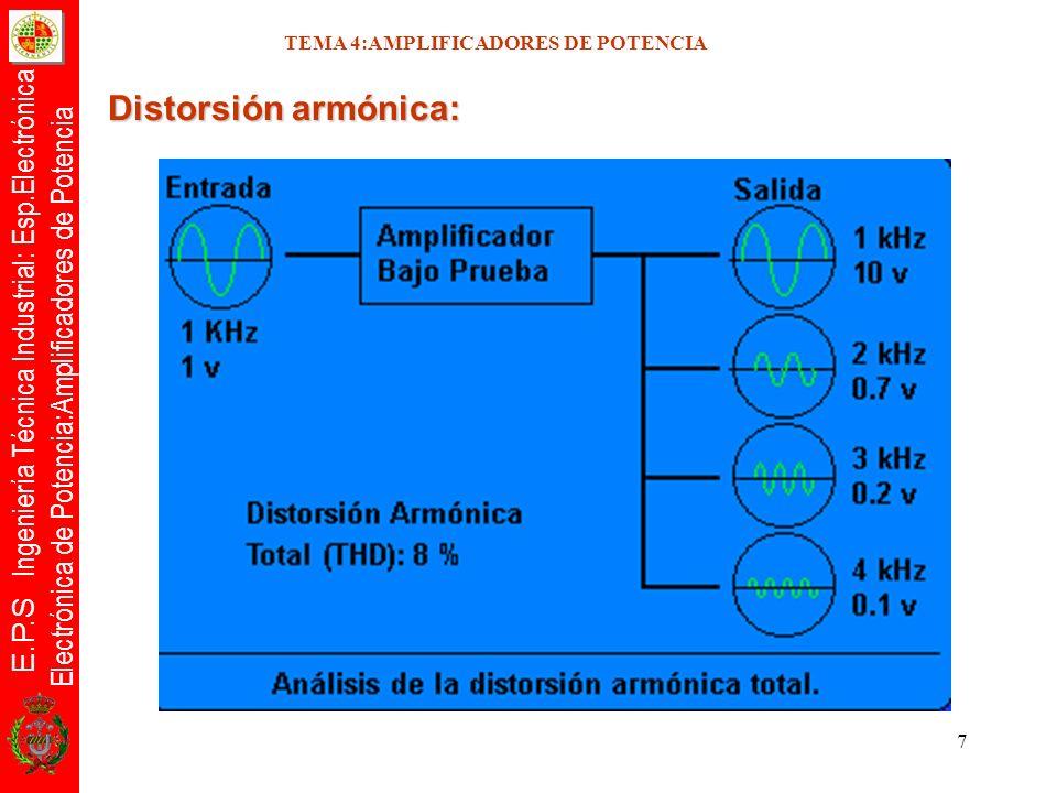 E.P.S Ingeniería Técnica Industrial: Esp.Electrónica Electrónica de Potencia:Amplificadores de Potencia 28 Distorsión: debida alinealidad de las características de entrada de los transistores crossover La principal fuente de distorsión es la debida a la alinealidad de las características de entrada de los transistores.