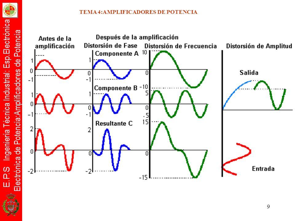 E.P.S Ingeniería Técnica Industrial: Esp.Electrónica Electrónica de Potencia:Amplificadores de Potencia 10 TEMA 4:AMPLIFICADORES DE POTENCIA Cálculo de la distorsión armónica Teorema de Fourier:cualquier señal periódica puede descomponerse en señales sinusoidales cuyas amplitudes sumadas algebráicamente dan como resultado la forma de onda de la señal periódica, con la particularidad de que la frecuencia de estas ondas sigue un orden armónico.