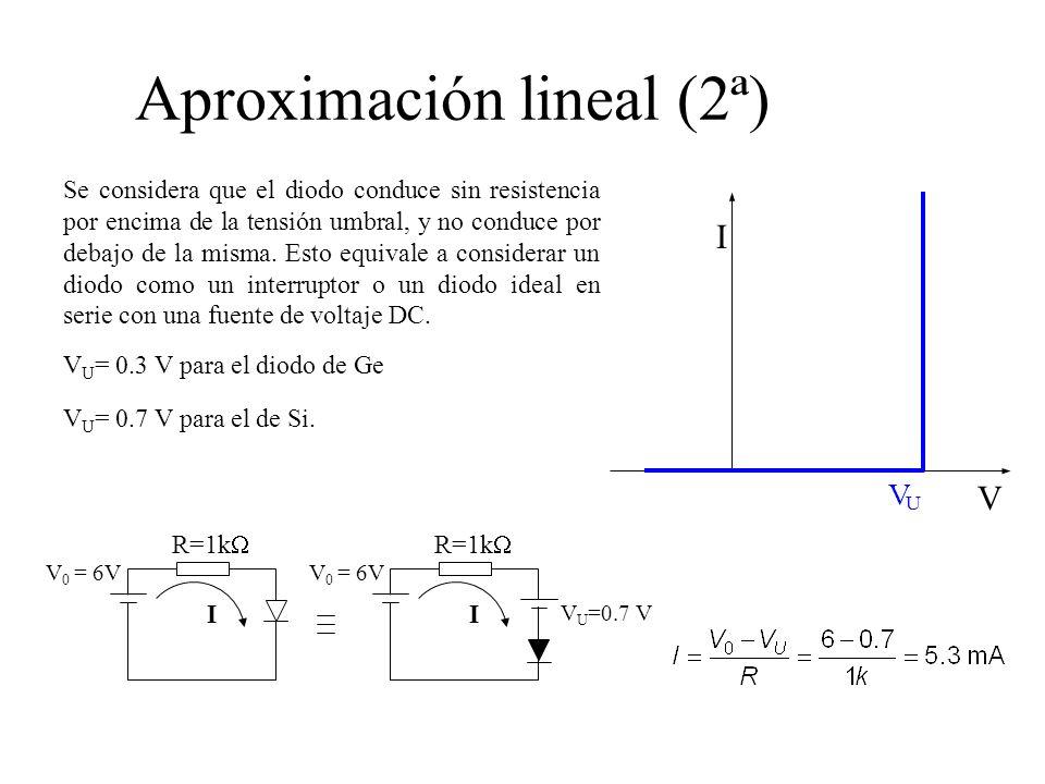 Aproximación lineal (2ª) Se considera que el diodo conduce sin resistencia por encima de la tensión umbral, y no conduce por debajo de la misma.
