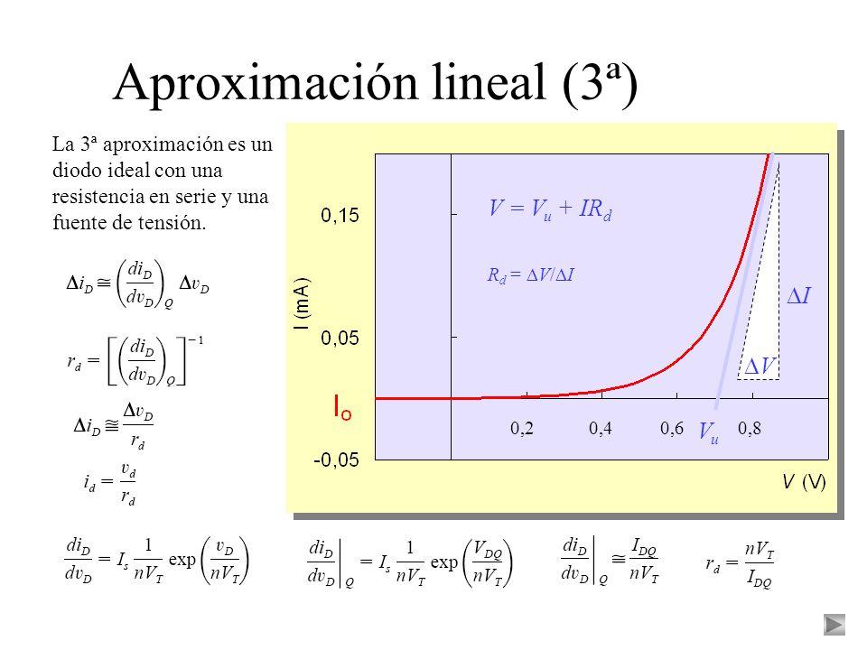 Aproximación lineal (3ª) La 3ª aproximación es un diodo ideal con una resistencia en serie y una fuente de tensión. 0,40,60,80,2 VuVu V = V u + IR d V