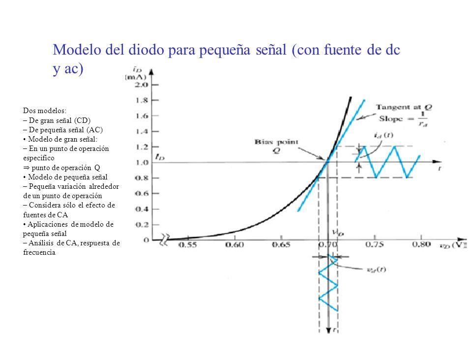 Modelo del diodo para pequeña señal (con fuente de dc y ac) Dos modelos: – De gran señal (CD) – De pequeña señal (AC) Modelo de gran señal: – En un punto de operación específico punto de operación Q Modelo de pequeña señal – Pequeña variación alrededor de un punto de operación – Considera sólo el efecto de fuentes de CA Aplicaciones de modelo de pequeña señal – Análisis de CA, respuesta de frecuencia
