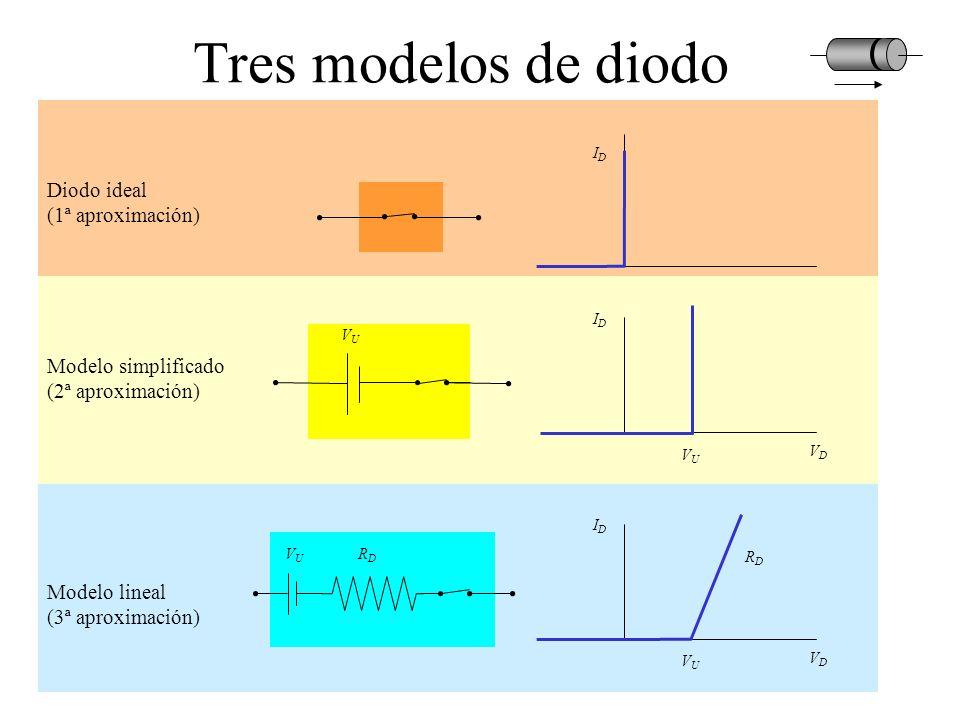 IDID VDVD Diodo ideal (1ª aproximación) Tres modelos de diodo IDID VDVD RDRD RDRD VUVU VUVU Modelo lineal (3ª aproximación) VUVU IDID VDVD VUVU Modelo