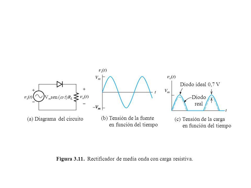Figura 3.11. Rectificador de media onda con carga resistiva. (a) Diagrama del circuito (b) Tensión de la fuente en función del tiempo (c) Tensión de l