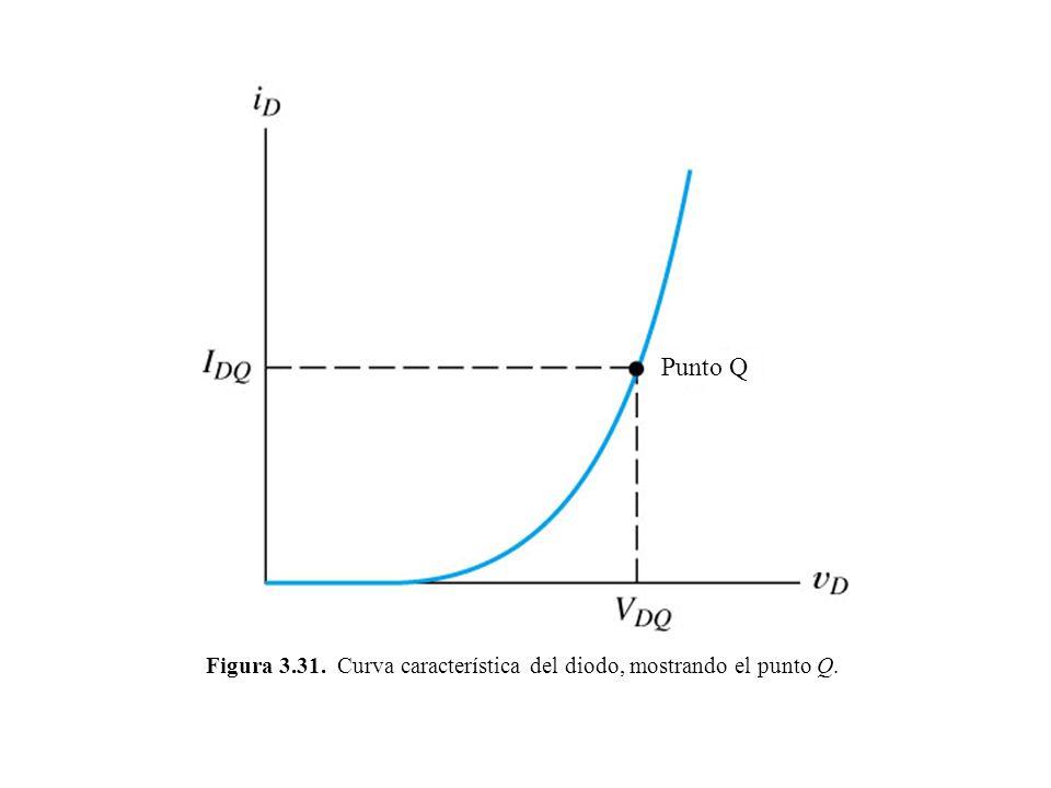Figura 3.31. Curva característica del diodo, mostrando el punto Q. Punto Q
