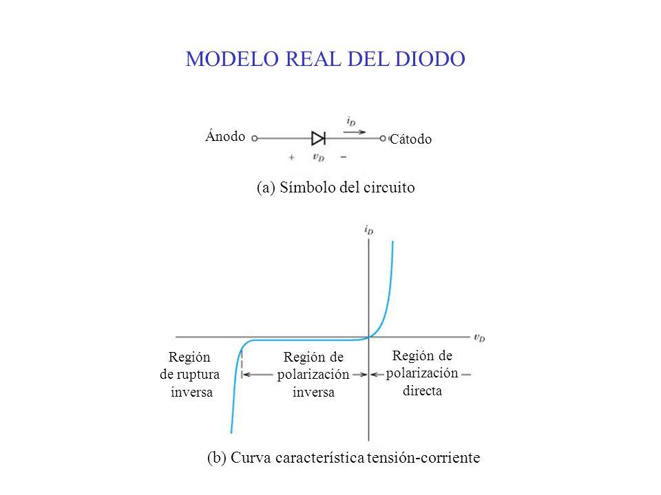 Ánodo Cátodo (a) Símbolo del circuito Región de ruptura inversa Región de polarización inversa Región de polarización directa (b) Curva característica tensión-corriente MODELO REAL DEL DIODO