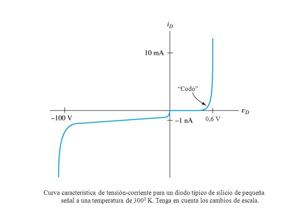 Curva característica de tensión-corriente para un diodo típico de silicio de pequeña señal a una temperatura de 300 0 K. Tenga en cuenta los cambios d