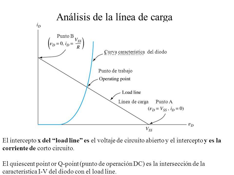 Punto B Curva característica del diodo Punto de trabajo Línea de cargaPunto A El intercepto x del load line es el voltaje de circuito abierto y el intercepto y es la corriente de corto circuito.