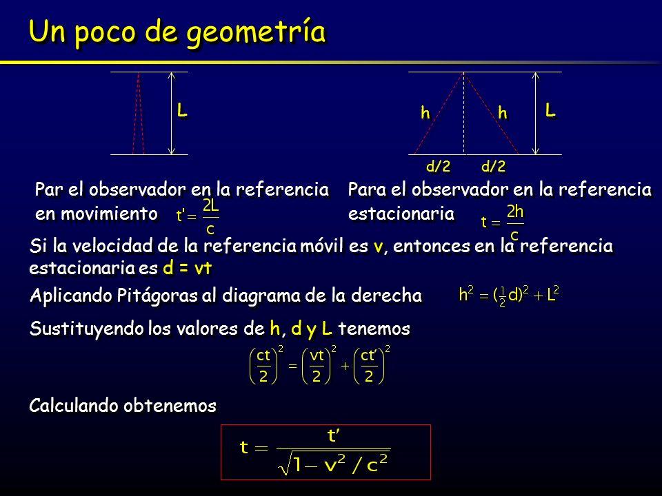 Un poco de geometría Par el observador en la referencia en movimiento Par el observador en la referencia en movimiento Para el observador en la refere