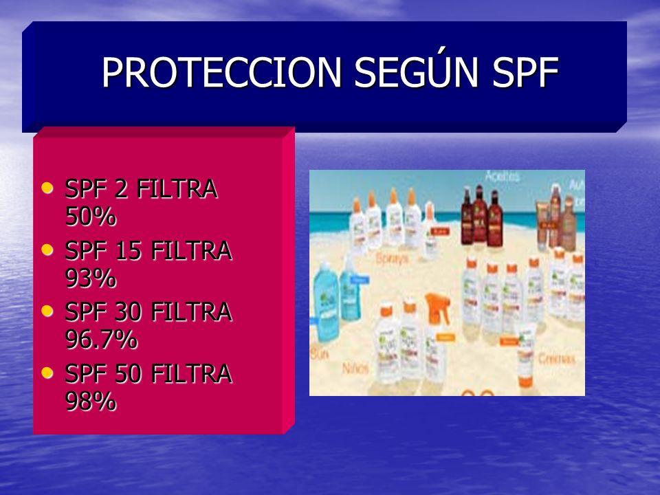 PROTECCION SEGÚN SPF SPF 2 FILTRA 50% SPF 2 FILTRA 50% SPF 15 FILTRA 93% SPF 15 FILTRA 93% SPF 30 FILTRA 96.7% SPF 30 FILTRA 96.7% SPF 50 FILTRA 98% S