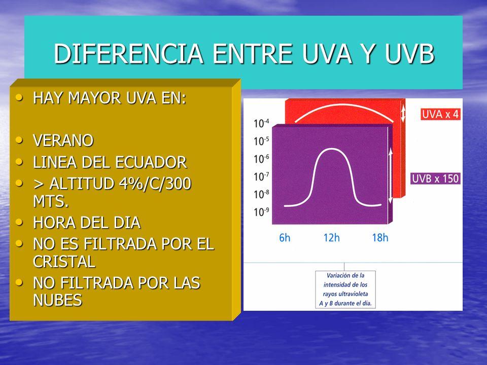 DIFERENCIA ENTRE UVA Y UVB HAY MAYOR UVA EN: HAY MAYOR UVA EN: VERANO VERANO LINEA DEL ECUADOR LINEA DEL ECUADOR > ALTITUD 4%/C/300 MTS. > ALTITUD 4%/