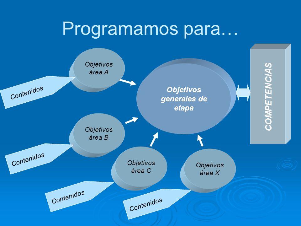PROGRAMAR COMPETENCIAS… Plantea tres problemas fundamentales: 1.