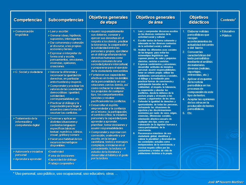 José Mª Navarro Martínez CompetenciasSubcompetencias Objetivos generales de etapa Objetivos generales de área Objetivos didácticos Contexto* Comunicac