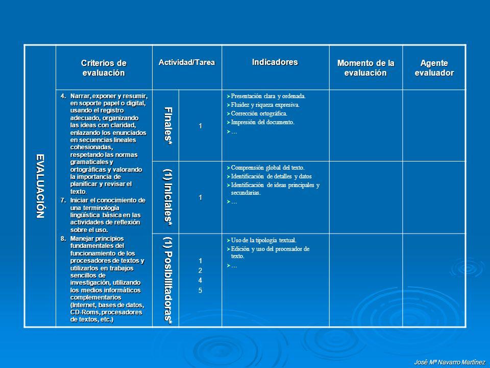 José Mª Navarro Martínez EVALUACIÓN Criterios de evaluación Actividad/TareaIndicadores Momento de la evaluación Agente evaluador 4.Narrar, exponer y r