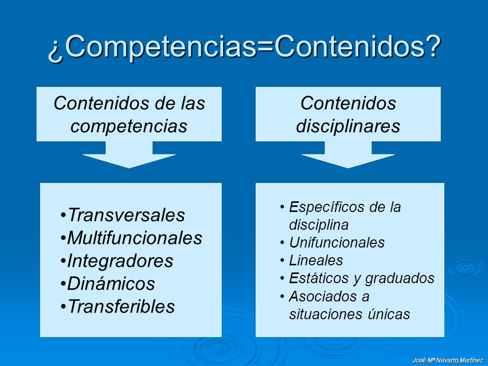 José Mª Navarro Martínez ¿Competencias=Contenidos? Contenidos de las competencias Transversales Multifuncionales Integradores Dinámicos Transferibles