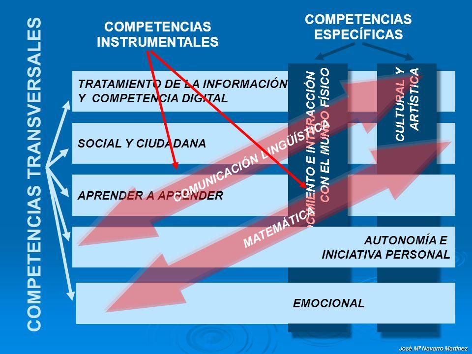 José Mª Navarro Martínez COMPETENCIAS ESPECÍFICAS COMPETENCIAS TRANSVERSALES TRATAMIENTO DE LA INFORMACIÓN Y COMPETENCIA DIGITAL SOCIAL Y CIUDADANA CU