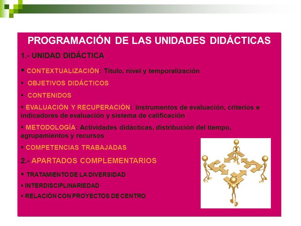 PROGRAMACIÓN DE LAS UNIDADES DIDÁCTICAS 1.- UNIDAD DIDÁCTICA CONTEXTUALIZACIÓN: Título, nivel y temporalización OBJETIVOS DIDÁCTICOS CONTENIDOS EVALUA