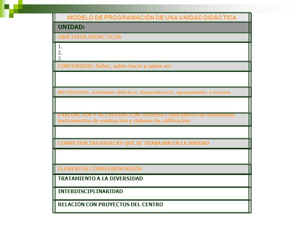 MODELO DE PROGRAMACIÓN DE UNA UNIDAD DIDÁCTICA UNIDAD: OBJETIVOS DID Á CTICOS 1. 2. 3 … CONTENIDOS: Saber, saber hacer y saber ser METODOLOG Í A: acti