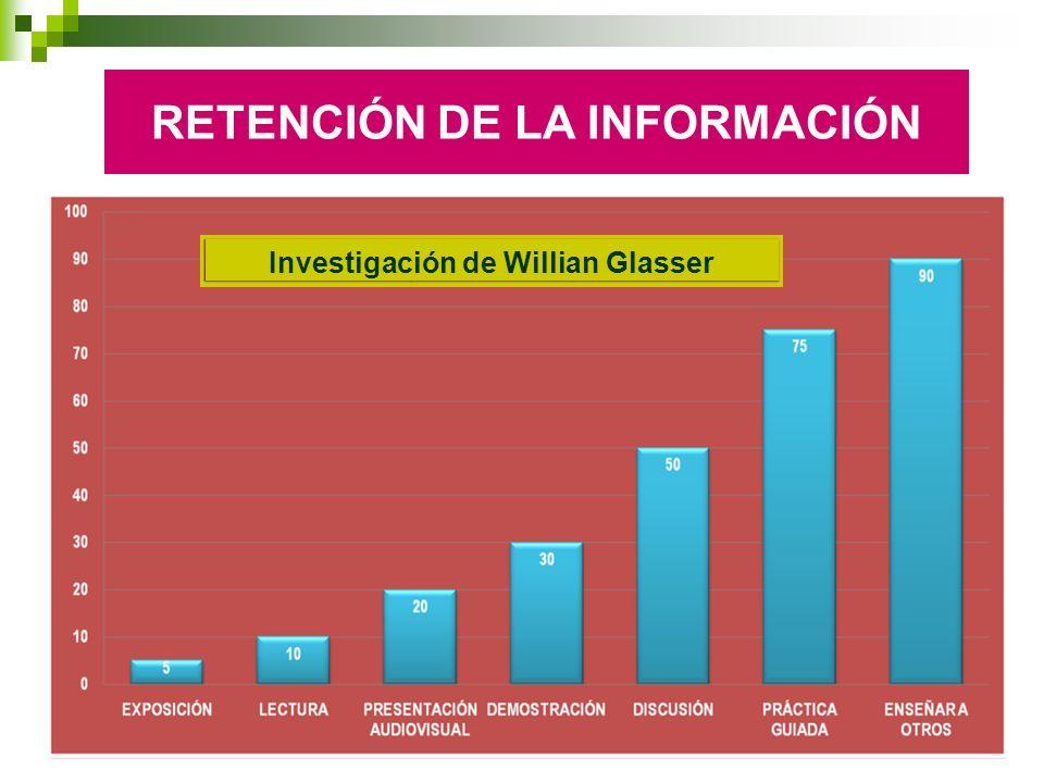 RETENCIÓN DE LA INFORMACIÓN Investigación de Willian Glasser