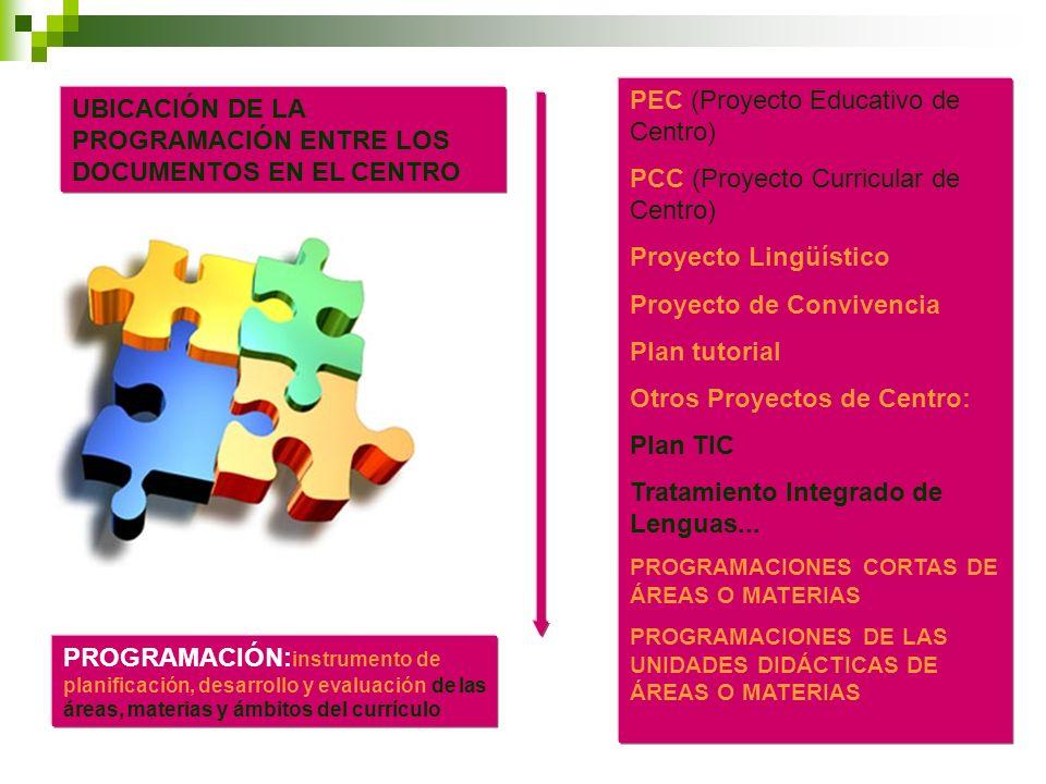 UBICACIÓN DE LA PROGRAMACIÓN ENTRE LOS DOCUMENTOS EN EL CENTRO PEC (Proyecto Educativo de Centro) PCC (Proyecto Curricular de Centro) Proyecto Lingüís