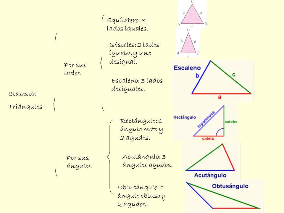 Clases de Triángulos Equilátero: 3 lados iguales. Por sus lados Por sus ángulos Isósceles: 2 lados iguales y uno desigual. Escaleno: 3 lados desiguale