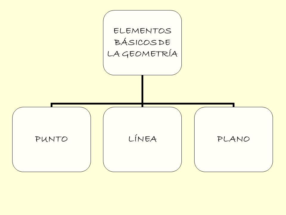 ELEMENTOS BÁSICOS DE LA GEOMETRÍA PUNTOLÍNEA Recta: línea Ilimitada e Infinita.
