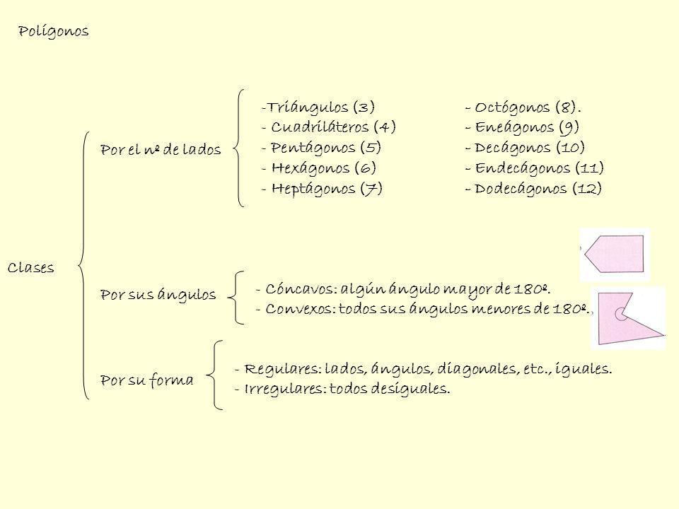 Clases Por el nº de lados -Triángulos (3)- Octógonos (8). - Cuadriláteros (4)- Eneágonos (9) - Pentágonos (5)- Decágonos (10) - Hexágonos (6) - Endecá