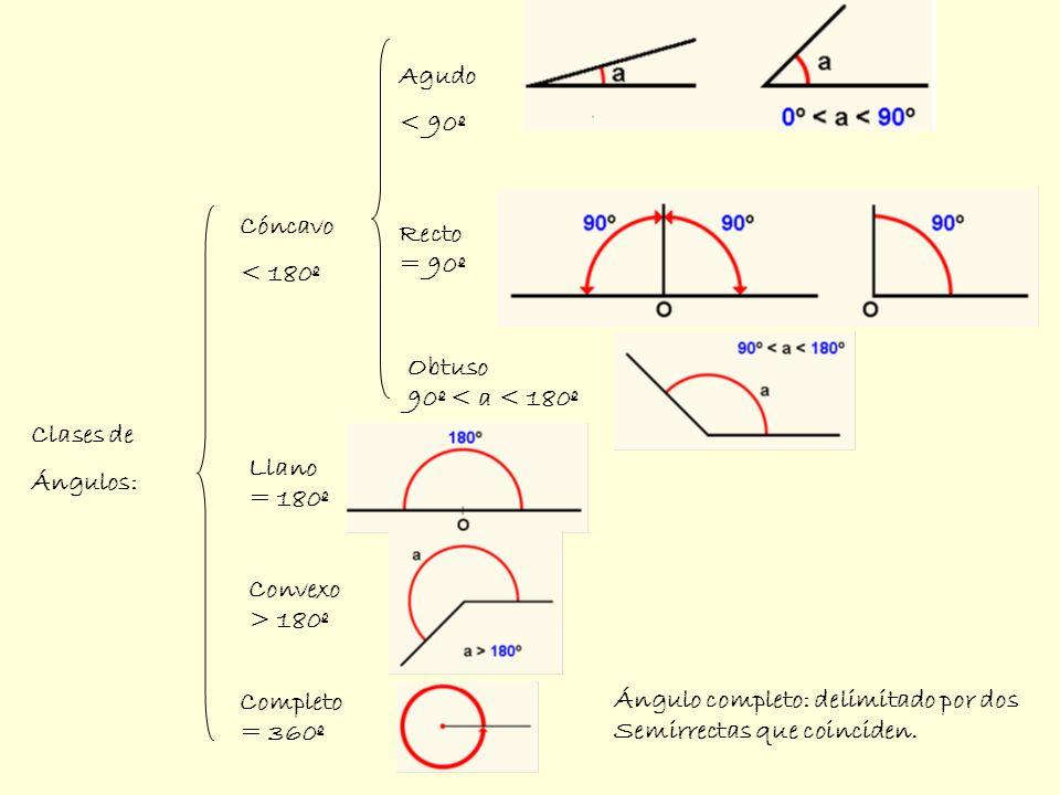 Clases de ángulos (de dos en dos): Consecutivos: 1 lado y 1 vértice común Por su posición Por su valor Adyacentes: 1 lado y un vértice común y los otros dos en una recta Opuestos Por el vértice Complementarios: Suman 90º Suplementarios: Suman 180º