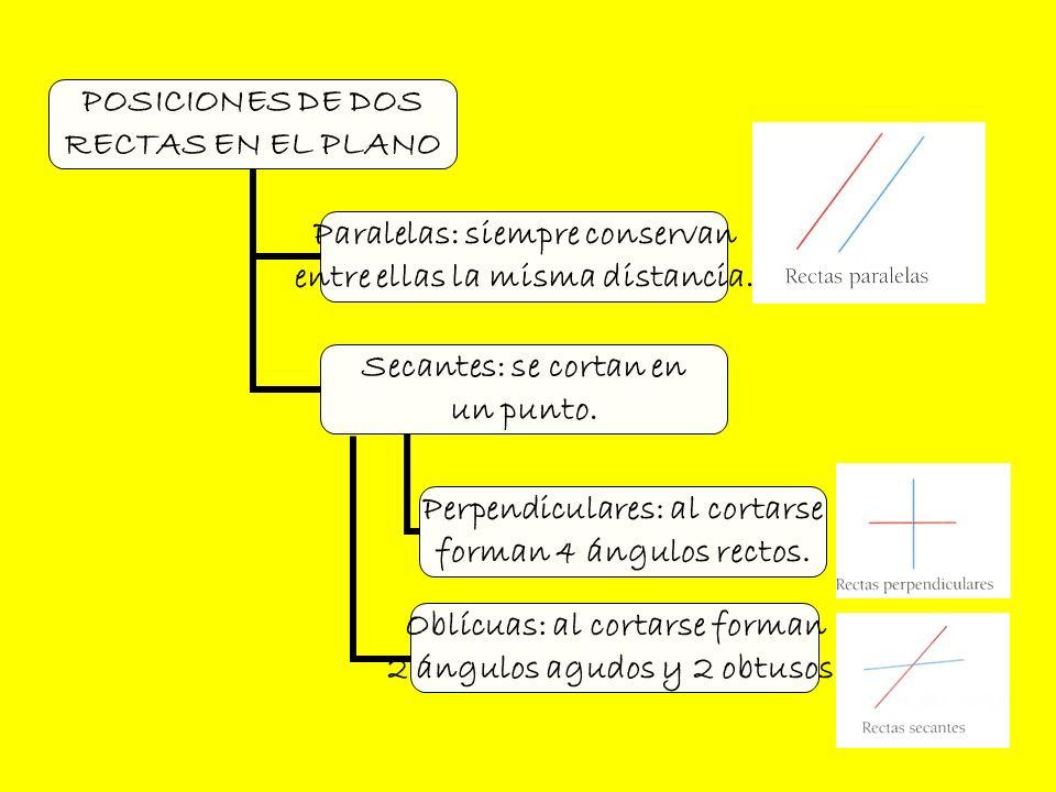 Ángulos: Medida de ángulos: Región del plano comprendida por dos semirrectas del mismo origen.