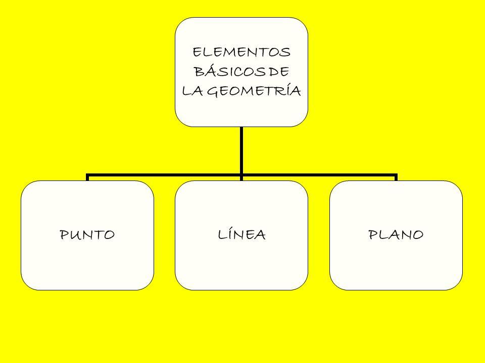 ELEMENTOS BÁSICOS DE LA GEOMETRÍA PUNTOLÍNEAPLANO